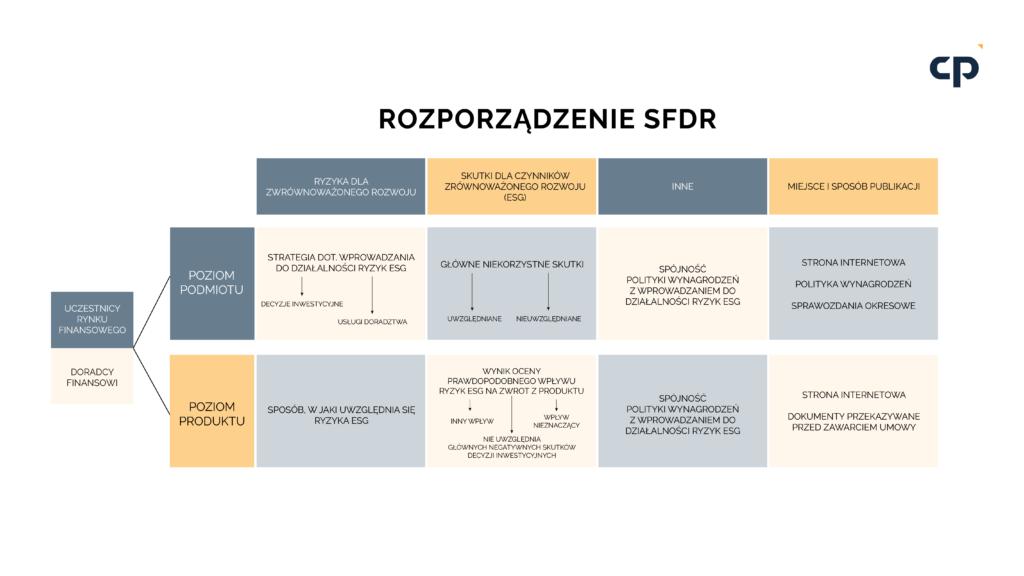 Obowiązki wynikające z SFDR